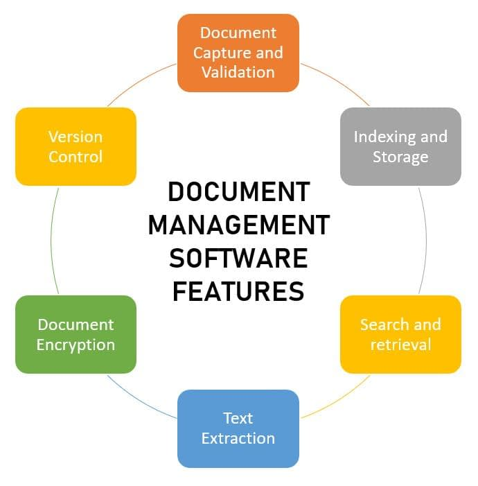 important features of document management system