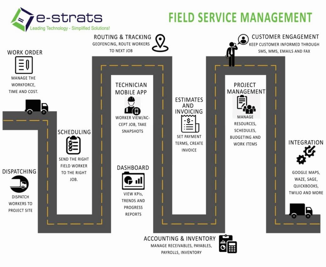 e-strats develops cloud-based Field Service Management Solutions with easy-to-use web and mobile-based applications that are fully customizable to fit the needs of your business. Whether you are a Pharma business looking for a software to better manage your medical rep sales force management with field force automation or an insurance provider trying to keep track of your agents our software can be used to automate most of the field operations giving your company a new sense of liberation. Here's a bird's eye view of the features that our fully customizable Field Service Management Solution