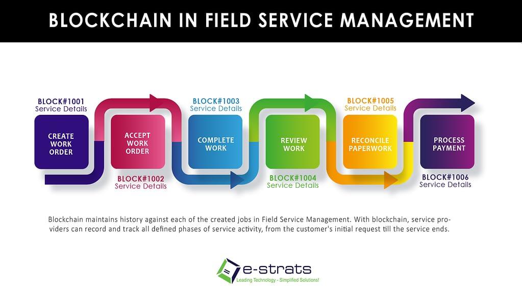 blockchain in field service management
